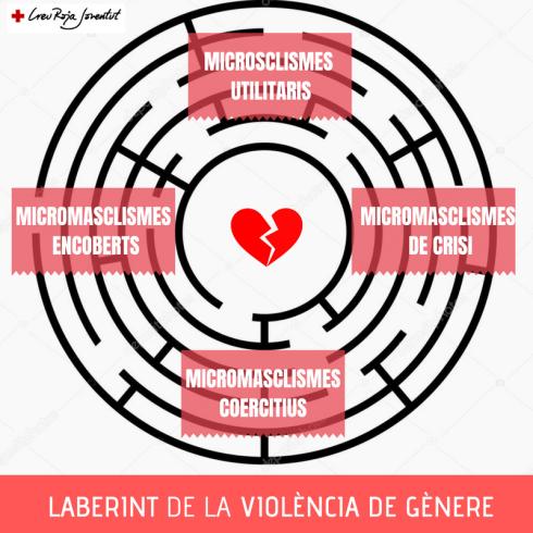 lABERINT DE LA VIOLENCIA DE GÈNERE
